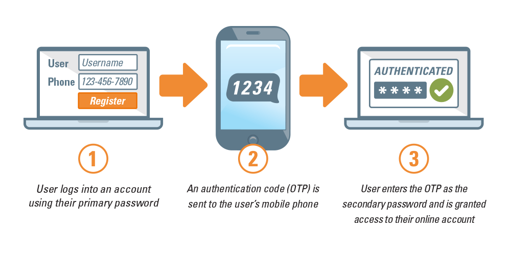 Why Should I Use Two Factor Authentication